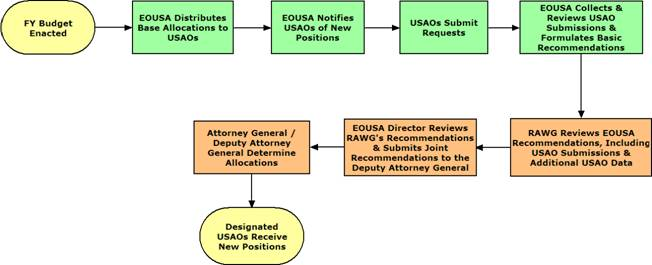 district attorney job cover letter