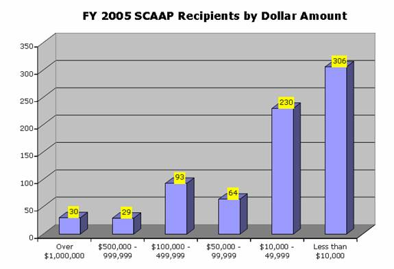 Dollar Amounts