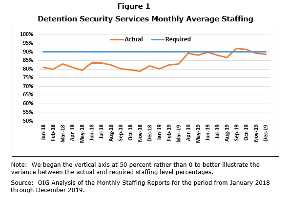 Line chart showing Detention Security Services Monthly Average Staffing. Percentages are on left from 50% to 100%. Dates are on the bottom in monthly increments from January 2018 through December 2019. There are 2 horizontal lines from left to right for actual and required. For required it is set at 90% throughout the chart. No exact figures are shown for the actual line but it goes up and down between 75 and 95%.